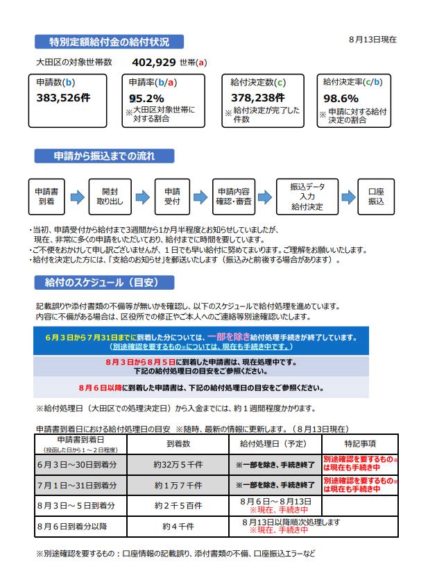 金 大田 円 10 区 万 給付
